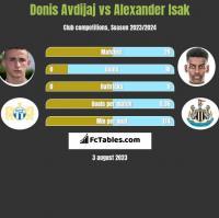 Donis Avdijaj vs Alexander Isak h2h player stats