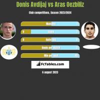 Donis Avdijaj vs Aras Oezbiliz h2h player stats