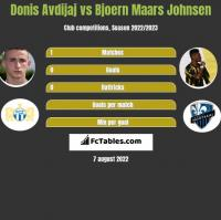 Donis Avdijaj vs Bjoern Maars Johnsen h2h player stats