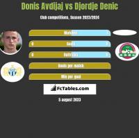 Donis Avdijaj vs Djordje Denic h2h player stats