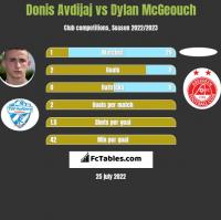 Donis Avdijaj vs Dylan McGeouch h2h player stats