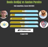 Donis Avdijaj vs Gaston Pereiro h2h player stats