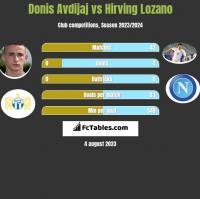 Donis Avdijaj vs Hirving Lozano h2h player stats