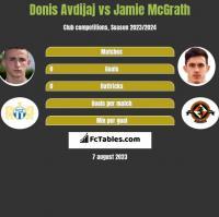 Donis Avdijaj vs Jamie McGrath h2h player stats