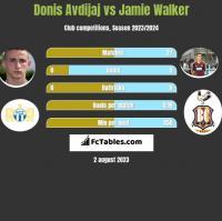 Donis Avdijaj vs Jamie Walker h2h player stats