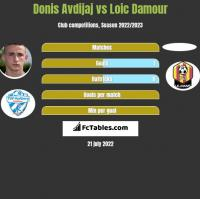 Donis Avdijaj vs Loic Damour h2h player stats
