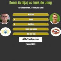 Donis Avdijaj vs Luuk de Jong h2h player stats