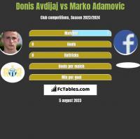 Donis Avdijaj vs Marko Adamovic h2h player stats
