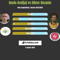 Donis Avdijaj vs Oliver Bozanic h2h player stats