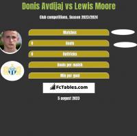 Donis Avdijaj vs Lewis Moore h2h player stats