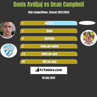 Donis Avdijaj vs Dean Campbell h2h player stats