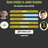 Donis Avdijaj vs Jamie Brandon h2h player stats