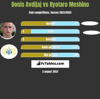 Donis Avdijaj vs Ryotaro Meshino h2h player stats