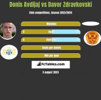 Donis Avdijaj vs Davor Zdravkovski h2h player stats