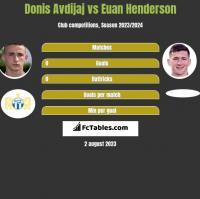 Donis Avdijaj vs Euan Henderson h2h player stats