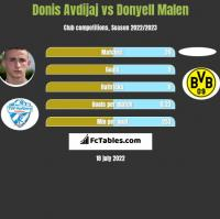 Donis Avdijaj vs Donyell Malen h2h player stats