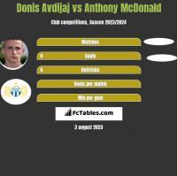 Donis Avdijaj vs Anthony McDonald h2h player stats