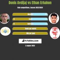 Donis Avdijaj vs Ethan Erhahon h2h player stats