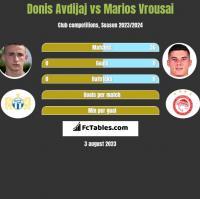Donis Avdijaj vs Marios Vrousai h2h player stats