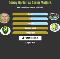 Donny Gorter vs Aaron Meijers h2h player stats