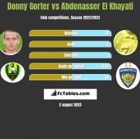 Donny Gorter vs Abdenasser El Khayati h2h player stats