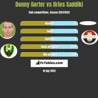 Donny Gorter vs Dries Saddiki h2h player stats