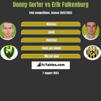 Donny Gorter vs Erik Falkenburg h2h player stats