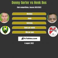 Donny Gorter vs Henk Bos h2h player stats