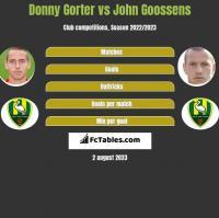 Donny Gorter vs John Goossens h2h player stats