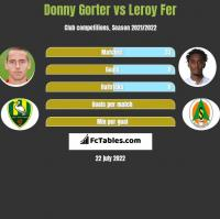 Donny Gorter vs Leroy Fer h2h player stats