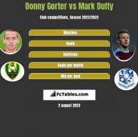 Donny Gorter vs Mark Duffy h2h player stats