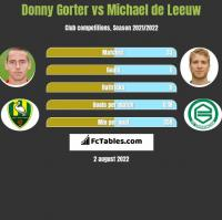 Donny Gorter vs Michael de Leeuw h2h player stats