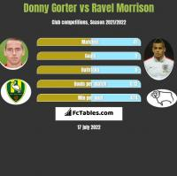 Donny Gorter vs Ravel Morrison h2h player stats