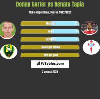 Donny Gorter vs Renato Tapia h2h player stats