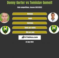 Donny Gorter vs Tomislav Gomelt h2h player stats