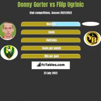 Donny Gorter vs Filip Ugrinic h2h player stats