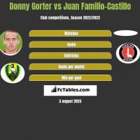 Donny Gorter vs Juan Familio-Castillo h2h player stats