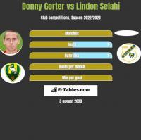 Donny Gorter vs Lindon Selahi h2h player stats