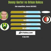 Donny Gorter vs Orkun Kokcu h2h player stats