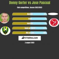 Donny Gorter vs Jose Pascual h2h player stats