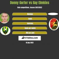 Donny Gorter vs Ilay Elmkies h2h player stats