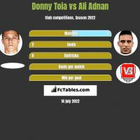 Donny Toia vs Ali Adnan h2h player stats