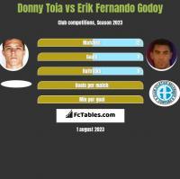 Donny Toia vs Erik Fernando Godoy h2h player stats