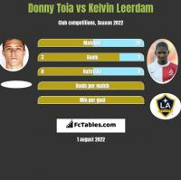 Donny Toia vs Kelvin Leerdam h2h player stats