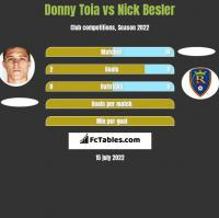 Donny Toia vs Nick Besler h2h player stats