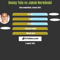 Donny Toia vs Jakob Nerwinski h2h player stats