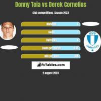 Donny Toia vs Derek Cornelius h2h player stats