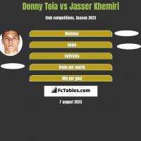 Donny Toia vs Jasser Khemiri h2h player stats