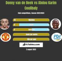 Donny van de Beek vs Abdou Karim Coulibaly h2h player stats