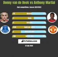 Donny van de Beek vs Anthony Martial h2h player stats